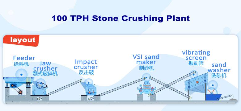 100tph limestone crushing plant