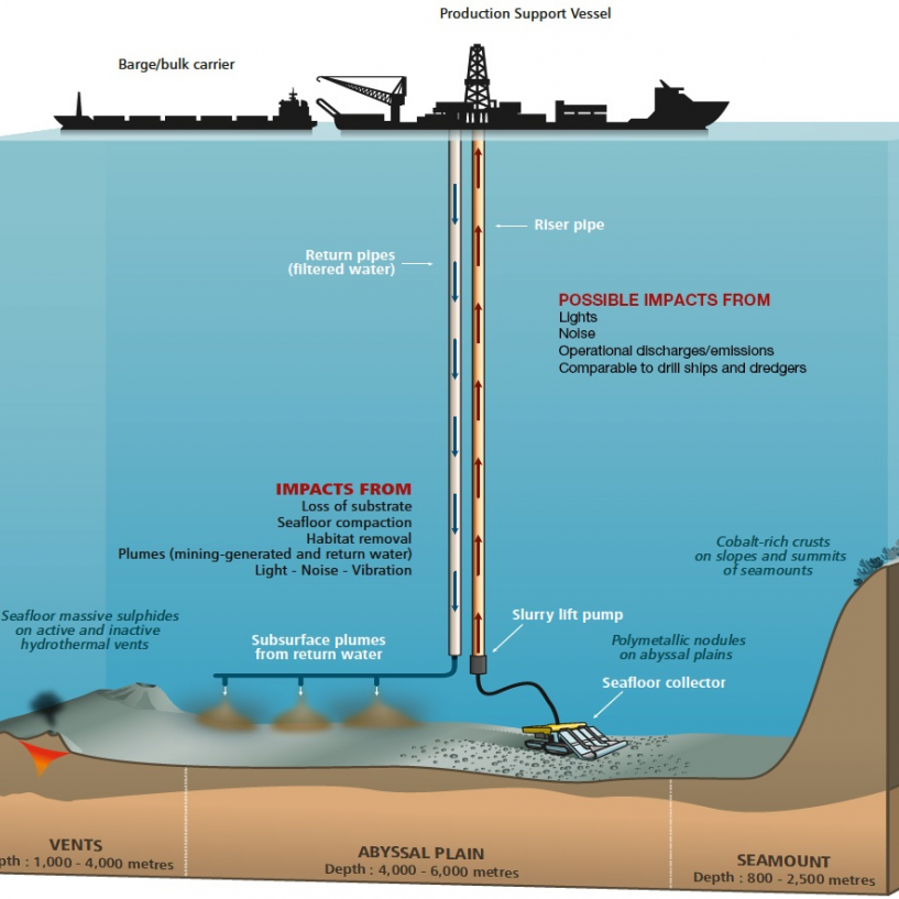 deep sea mining technology