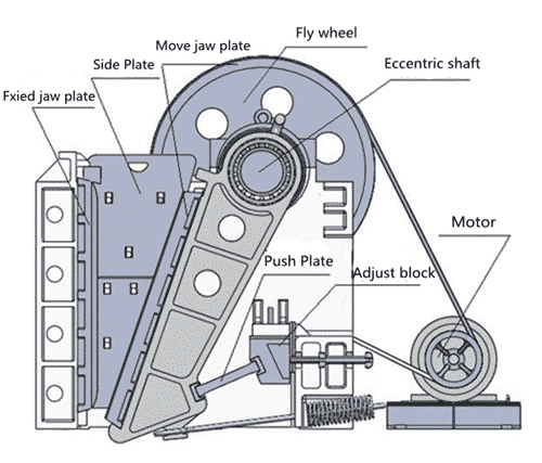 jaw crushers structure