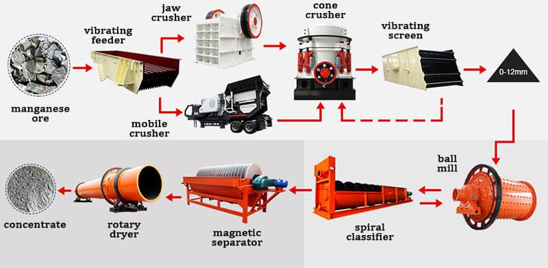 manganese processing plant