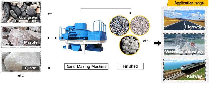 sand making machine application