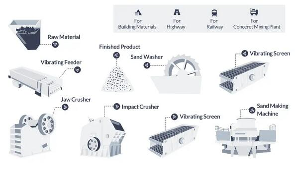 sand manufacturing process
