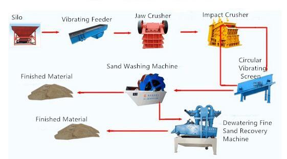 sand washing process